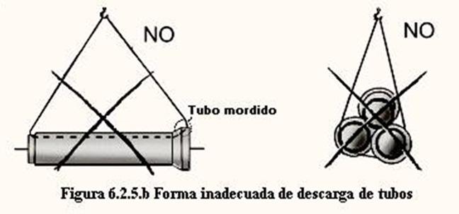 Manière inappropriée de décharger les tuyaux